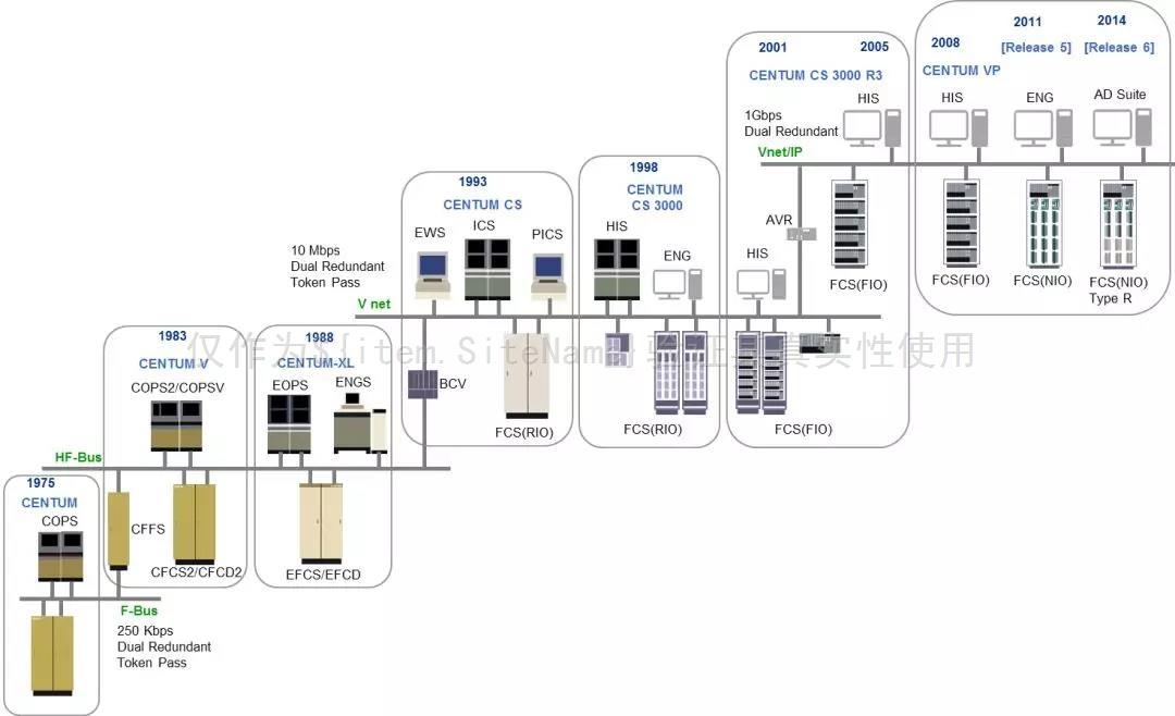 横河CENTUM系列DCS维护之数据保存