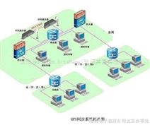 城市燃气管网调度监控SCADA系统