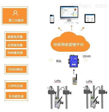 环保设备用电监管系统