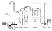 強化沸騰干燥機
