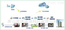 農業用水綜合管理系統