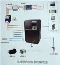 大功率伺服电液混合伺服系统