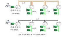 三格电子总线式CAN转光纤_CAN光猫