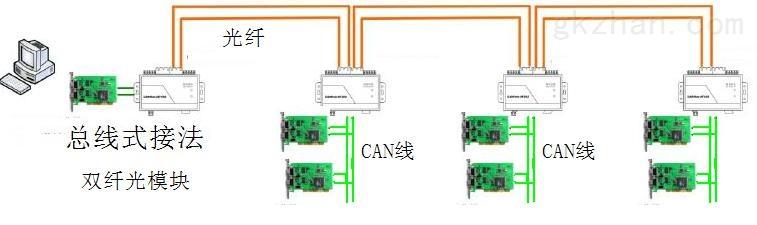 总线式CAN转光纤_CAN光猫型号:MS-F155-LC