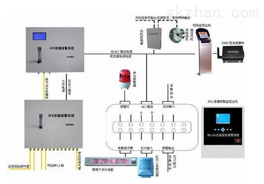 HC8022 SF6气体泄漏在线监测系统