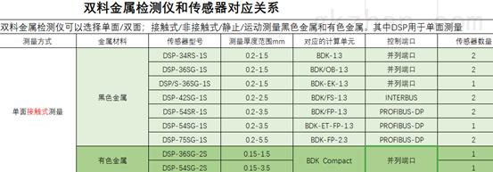 希而科优势德国科希卡KLASCHK传感器DSP系列