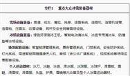 九部门关于印发《冰雪装备器材产业发展行动计划(2019-2022年)》的通知