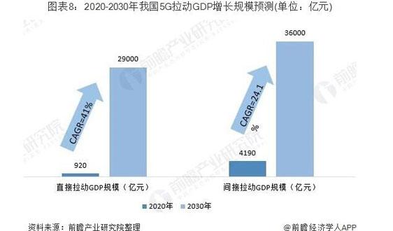 11月中国5G手机出货突破五百万大关 年末全球将有千万5G用户