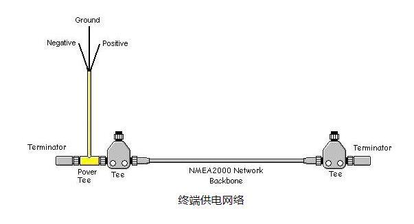 一些制造商集成了多种功能,例如科迎法NMEA 2000电缆和连接器组合电源分接头和端接器。仅用于终端供电网络,对小型网络非常有用。