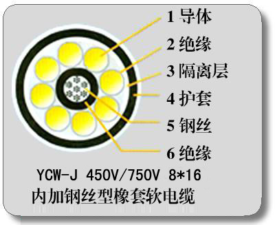 YCW-J鋼絲加強型橡套電纜