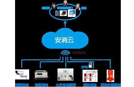 山西智慧消防物联网远程监控系统
