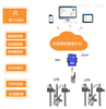 AcrelCloud-3000環保用電智能監管系統